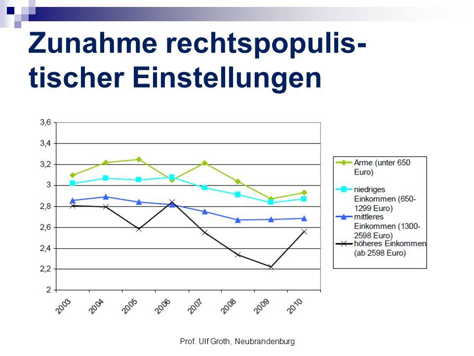 Zunahme rechtspopulis- tischer Einstellungen Prof. Ulf Groth, Neubrandenburg
