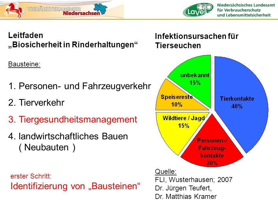 Infektionsursachen für Tierseuchen Quelle: FLI, Wusterhausen; 2007 Dr. Jürgen Teufert, Dr. Matthias Kramer Leitfaden Biosicherheit in Rinderhaltungen
