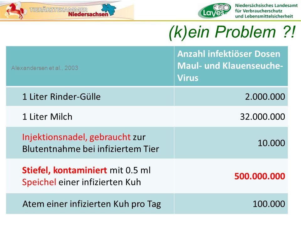 Anzahl infektiöser Dosen Maul- und Klauenseuche- Virus 1 Liter Rinder-Gülle2.000.000 1 Liter Milch32.000.000 Injektionsnadel, gebraucht zur Blutentnah
