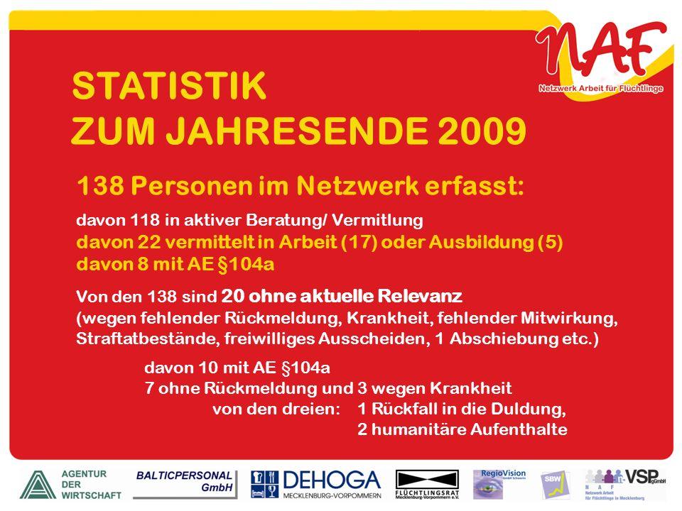 STATISTIK ZUM JAHRESENDE 2009 138 Personen im Netzwerk erfasst: davon 118 in aktiver Beratung/ Vermitlung davon 22 vermittelt in Arbeit (17) oder Ausb