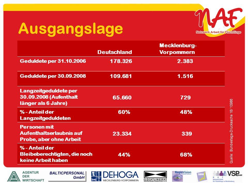 Ausgangslage Deutschland Mecklenburg- Vorpommern Geduldete per 31.10.2006 178.326 2.383 Geduldete per 30.09.2008 109.681 1.516 Langzeitgeduldete per 3
