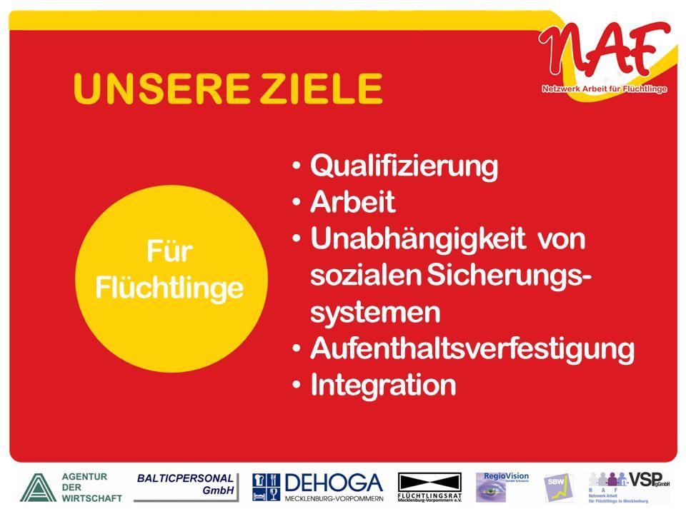 UNSERE ZIELE Qualifizierung Arbeit Unabhängigkeit von sozialen Sicherungs- systemen Aufenthaltsverfestigung Integration Für Flüchtlinge