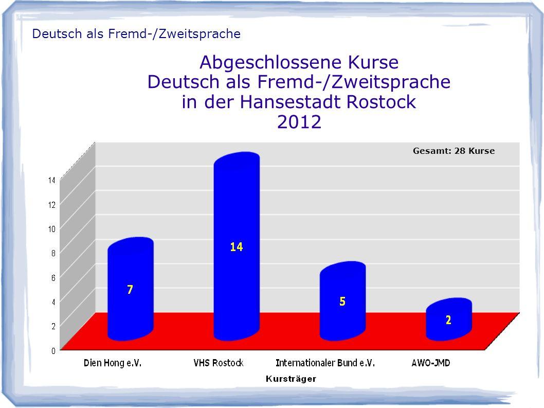 Abgeschlossene Kurse Deutsch als Fremd-/Zweitsprache in der Hansestadt Rostock 2012 Gesamt: 28 Kurse Deutsch als Fremd-/Zweitsprache