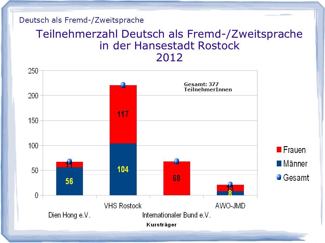 Teilnehmerzahl Deutsch als Fremd-/Zweitsprache in der Hansestadt Rostock 2012 Deutsch als Fremd-/Zweitsprache Gesamt: 377 TeilnehmerInnen