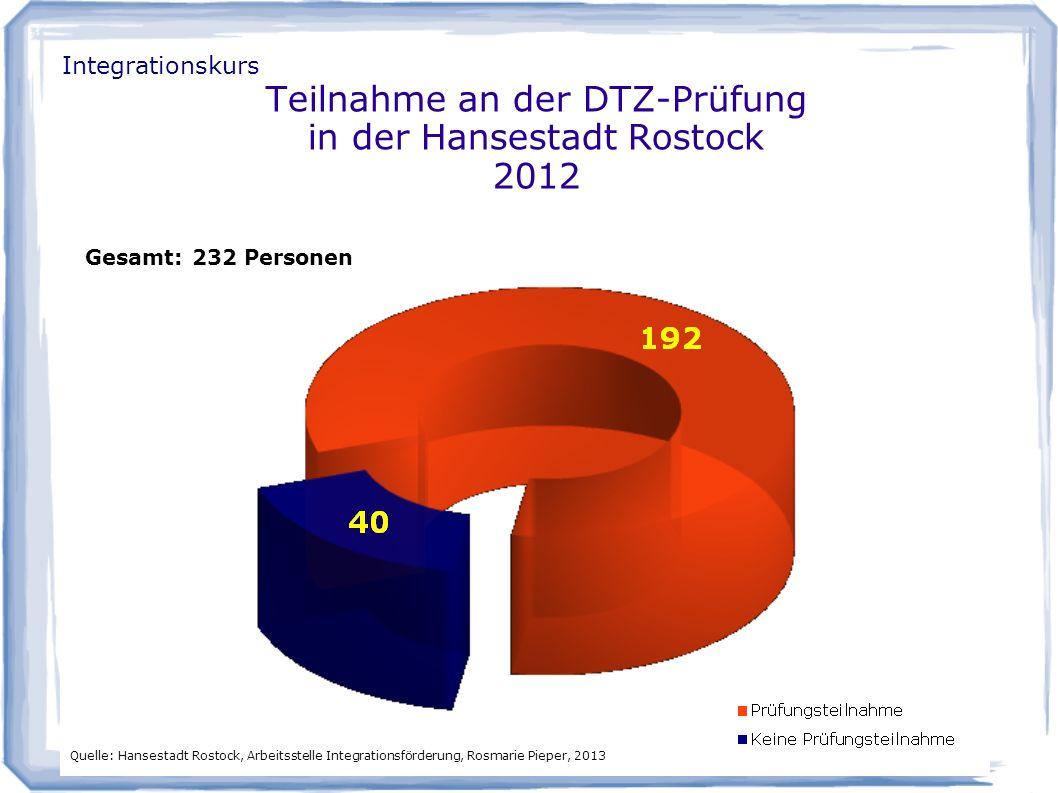 Teilnahme an der DTZ-Prüfung in der Hansestadt Rostock 2012 Gesamt: 232 Personen Quelle: Hansestadt Rostock, Arbeitsstelle Integrationsförderung, Rosmarie Pieper, 2013 Integrationskurs