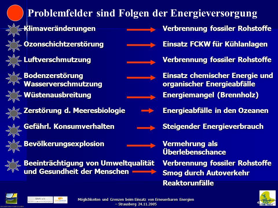 4 Möglichkeiten und Grenzen beim Einsatz von Erneuerbaren Energien – Strausberg 24.11.2005 Klimaveränderungen Verbrennung fossiler Rohstoffe Ozonschic