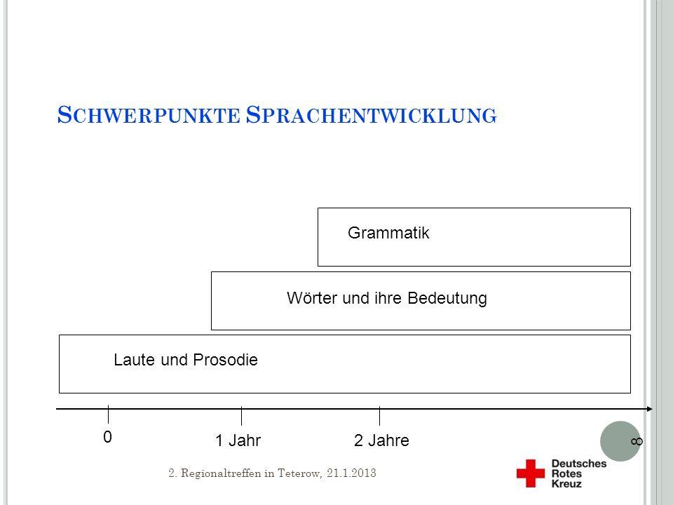S CHWERPUNKTE S PRACHENTWICKLUNG Grammatik Wörter und ihre Bedeutung Laute und Prosodie 0 1 Jahr2 Jahre 8 Sprachbereiche beeinflussen sich gegenseitig 2.