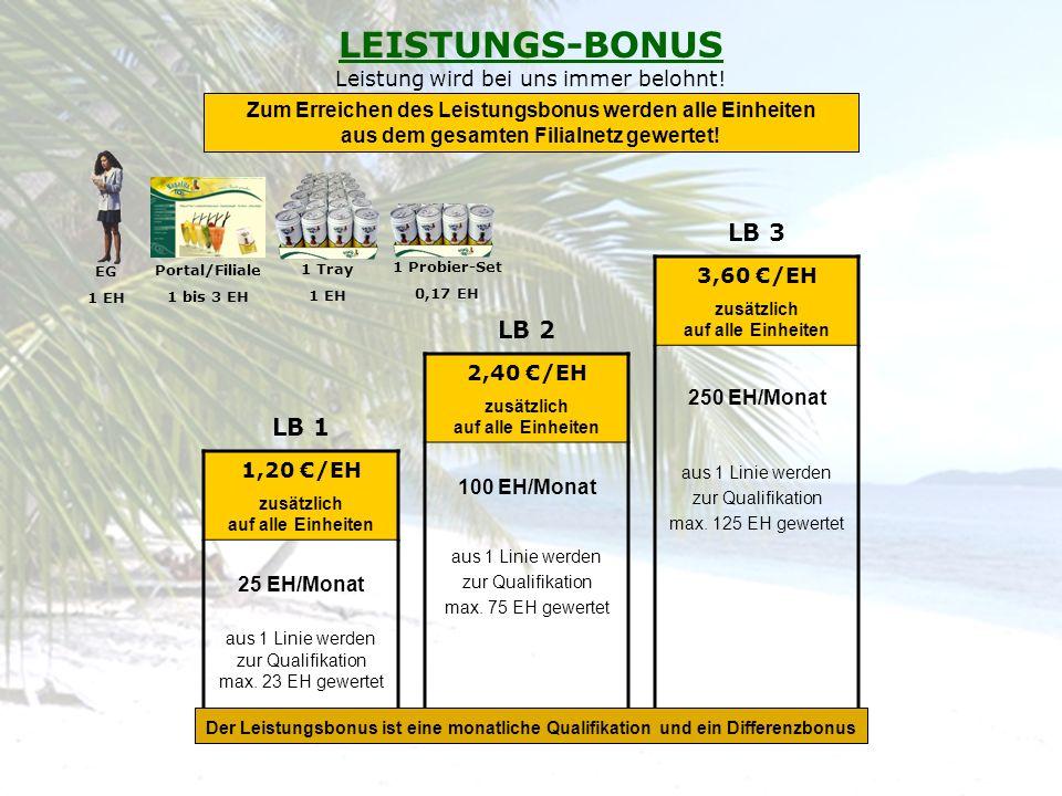 3,60 /EH zusätzlich auf alle Einheiten 250 EH/Monat aus 1 Linie werden zur Qualifikation max. 125 EH gewertet 2,40 /EH zusätzlich auf alle Einheiten 1