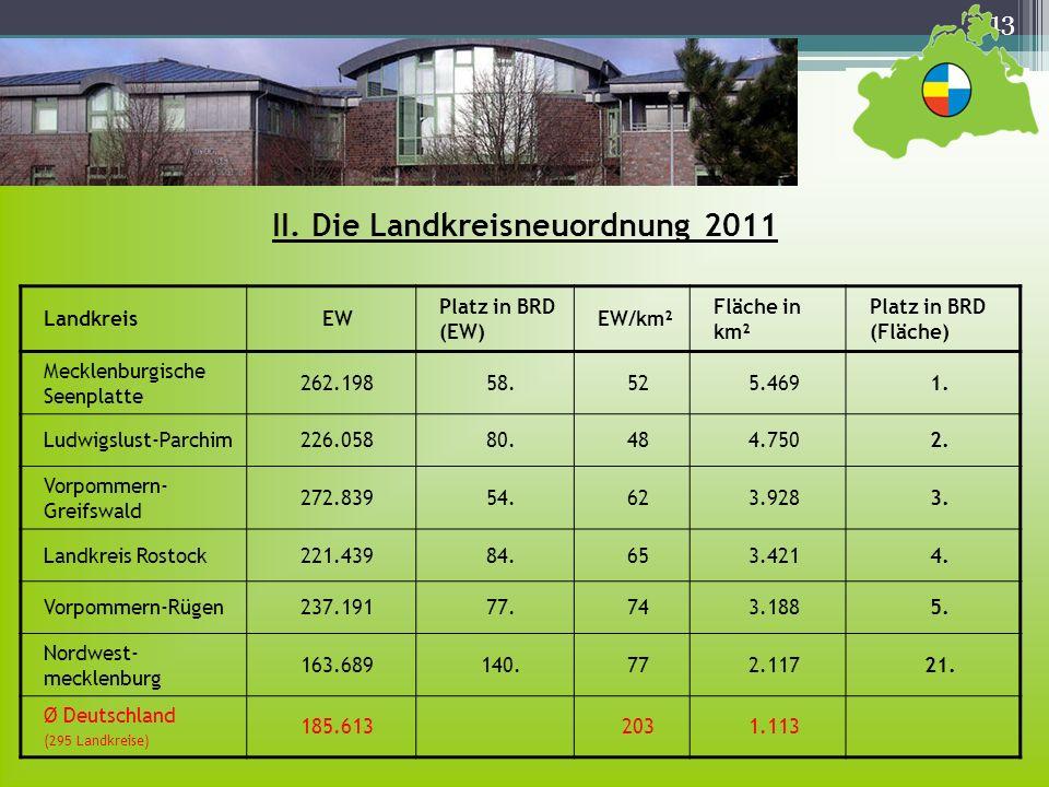 13 II. Die Landkreisneuordnung 2011 LandkreisEW Platz in BRD (EW) EW/km² Fläche in km² Platz in BRD (Fläche) Mecklenburgische Seenplatte 262.19858.525