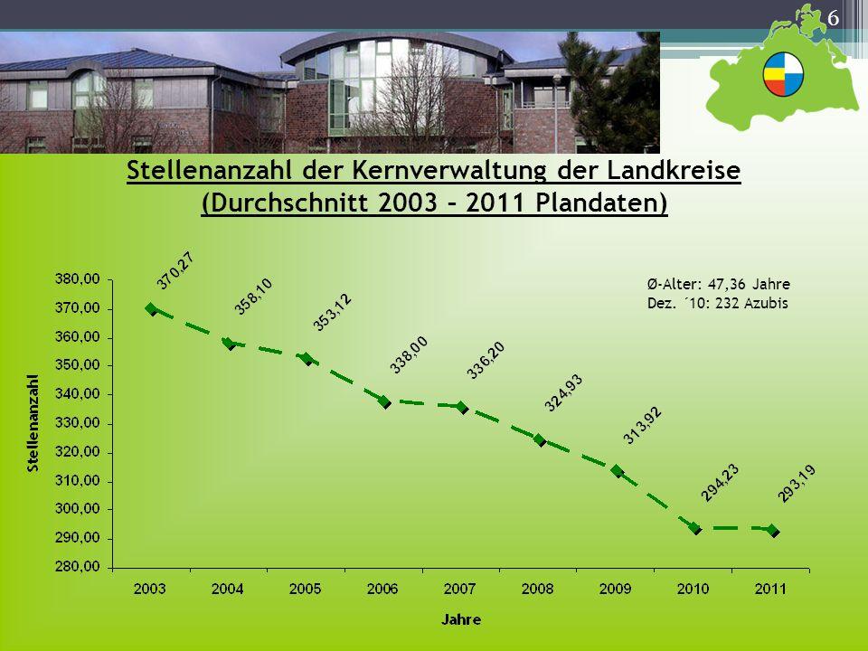 6 Stellenanzahl der Kernverwaltung der Landkreise (Durchschnitt 2003 – 2011 Plandaten) Ø-Alter: 47,36 Jahre Dez. ´10: 232 Azubis