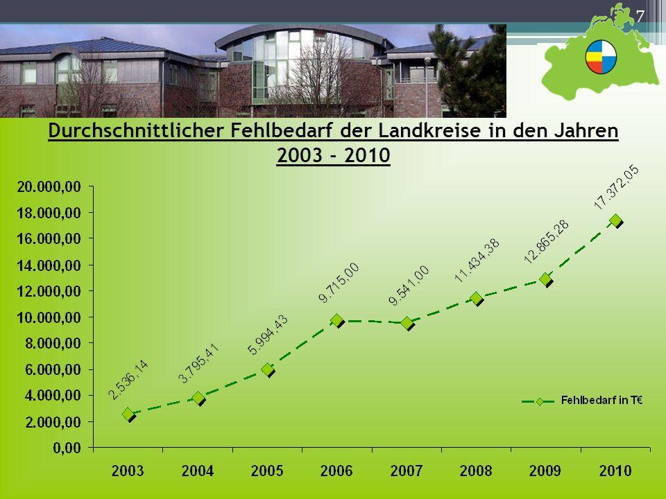 8 Die Landkreise in Mecklenburg-Vorpommern 12 Landkreise mit durchschnittlich 94.000 EW und durchschnittlich 1.888 km² Fläche Landkreisneuordnungsgesetz vom 01.