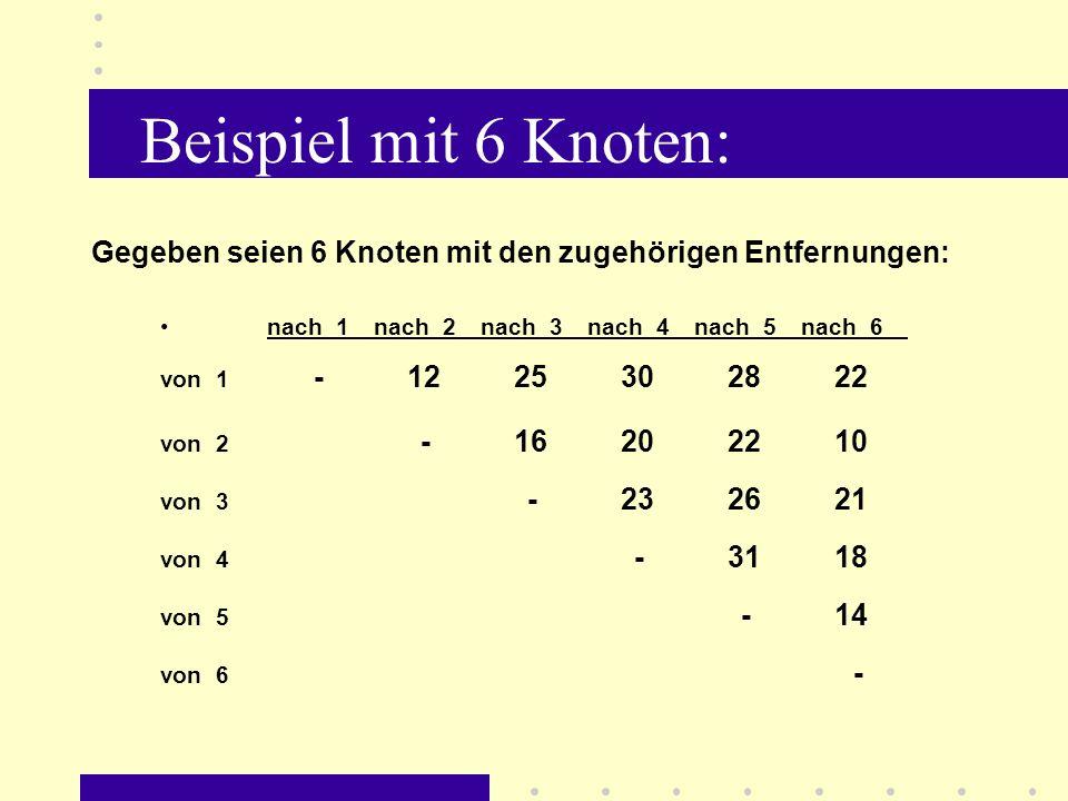 Beispiel mit 6 Knoten: Kleinster Teilgraph: Nr.1 mit Kantenlänge = 49 Nr.1.K.