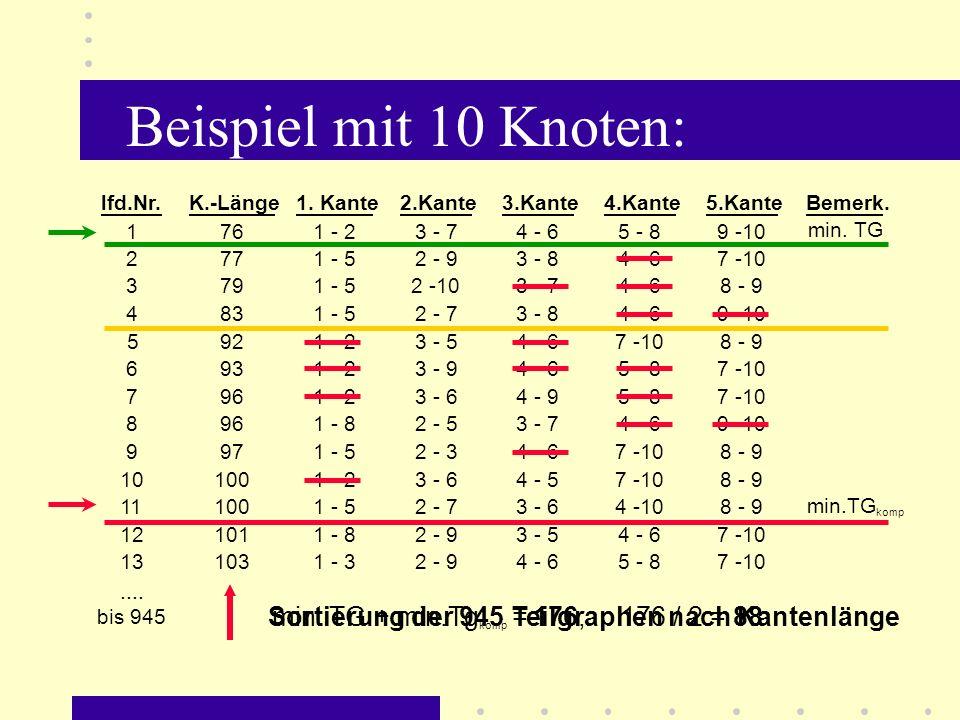 lfd.Nr.K.-Länge1.Kante2.Kante3.Kante4.Kante5.KanteBemerk.