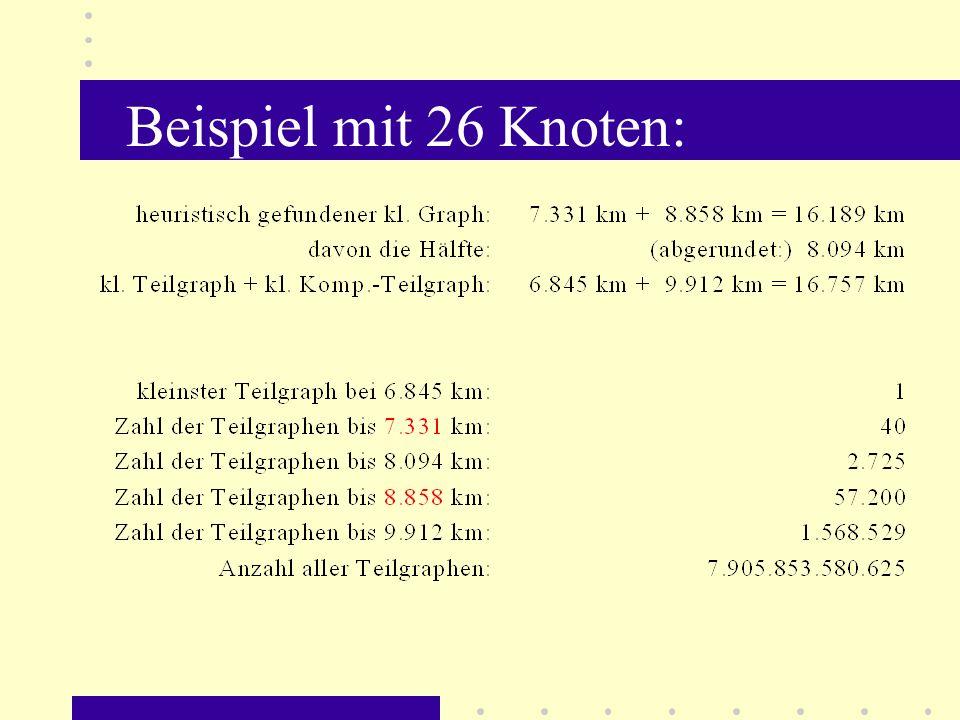 Geographische Darstellung des opimalen Graphen 1.Amsterdam 2.