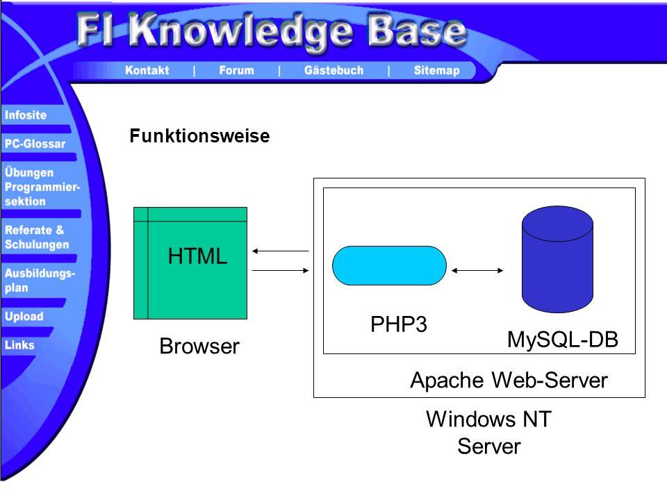MySQL-DB Browser PHP3 HTML Windows NT Server Apache Web-Server Funktionsweise
