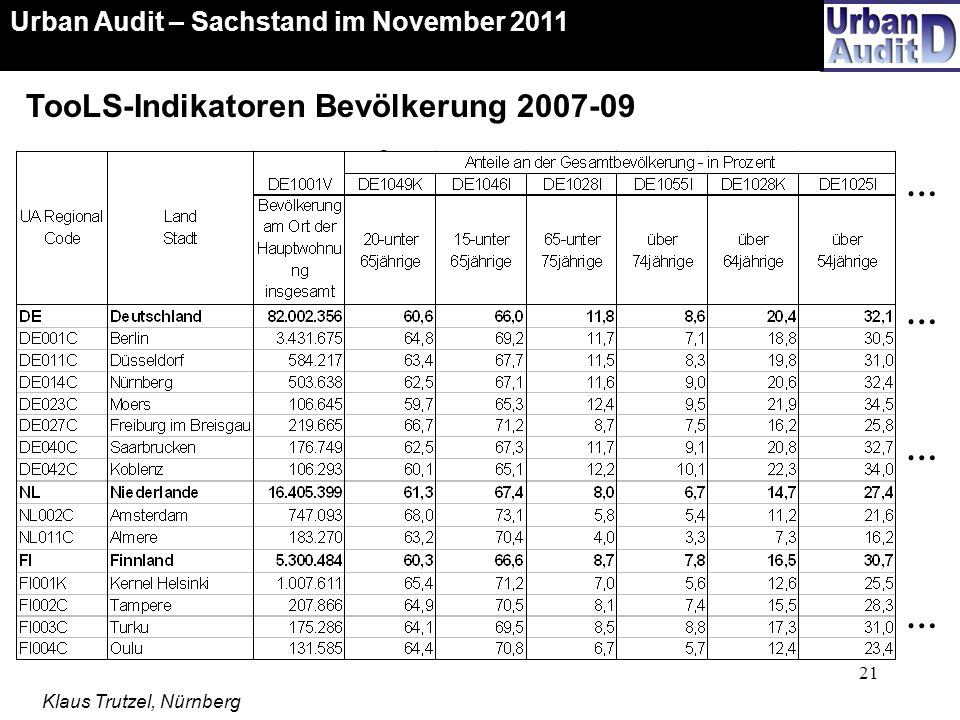 21 … … … … TooLS-Indikatoren Bevölkerung 2007-09 Urban Audit – Sachstand im November 2011 Klaus Trutzel, Nürnberg