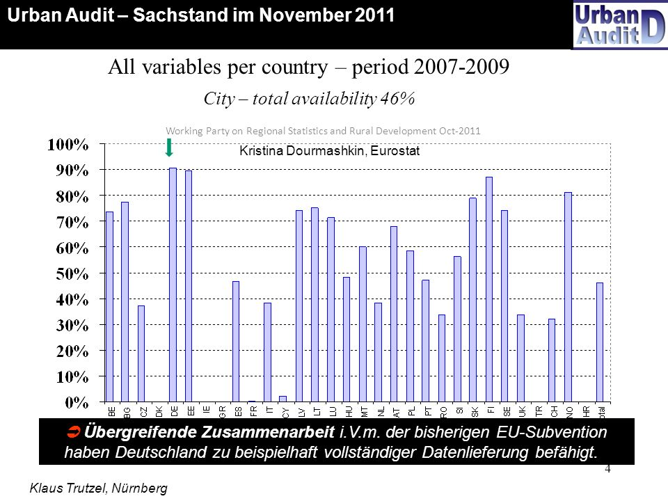 4 Working Party on Regional Statistics and Rural Development Oct-2011 All variables per country – period 2007-2009 City – total availability 46% Überg