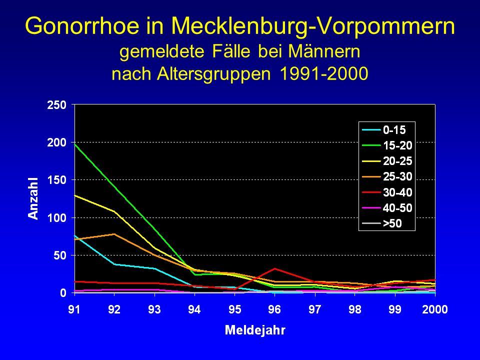Gonorrhoe in Mecklenburg-Vorpommern gemeldete Fälle bei Männern nach Altersgruppen 1991-2000