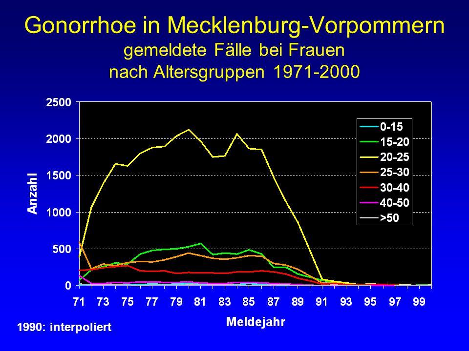 Gonorrhoe in Mecklenburg-Vorpommern gemeldete Fälle bei Frauen nach Altersgruppen 1971-2000 1990: interpoliert