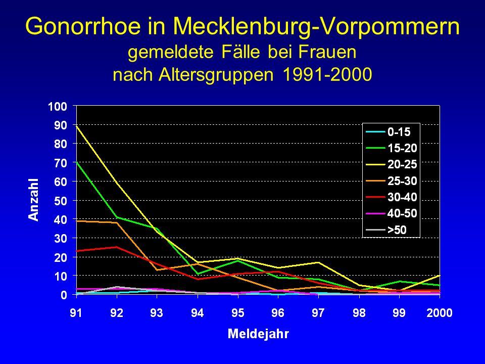 Gonorrhoe in Mecklenburg-Vorpommern gemeldete Fälle bei Frauen nach Altersgruppen 1991-2000