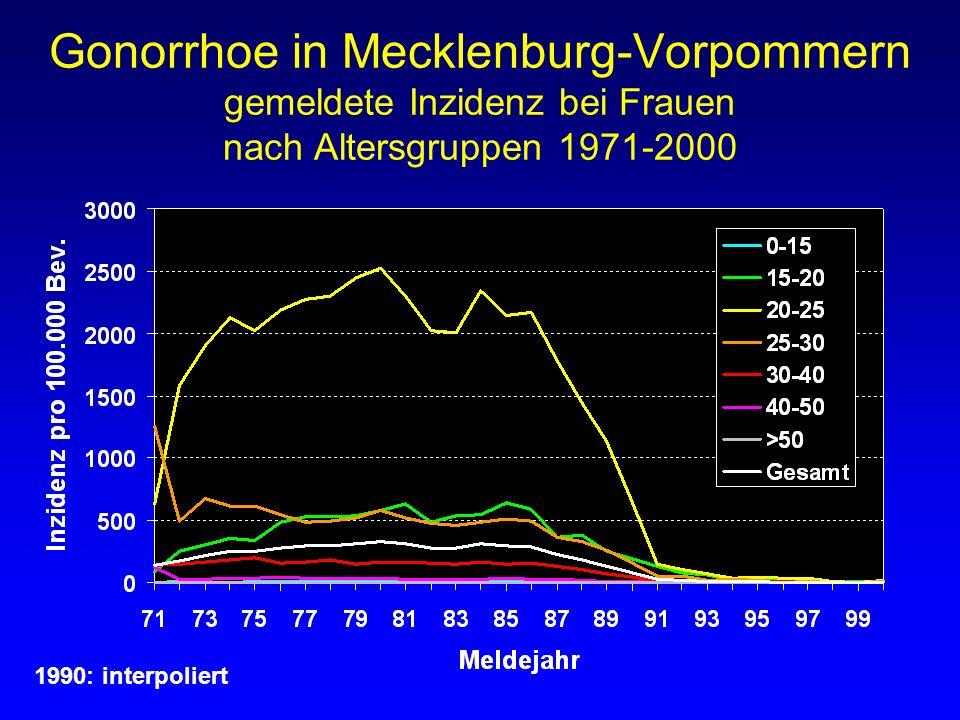 Gonorrhoe in Mecklenburg-Vorpommern gemeldete Inzidenz bei Frauen nach Altersgruppen 1971-2000 1990: interpoliert