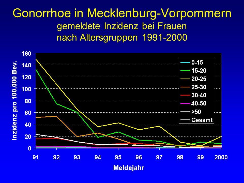 Gonorrhoe in Mecklenburg-Vorpommern gemeldete Inzidenz bei Frauen nach Altersgruppen 1991-2000