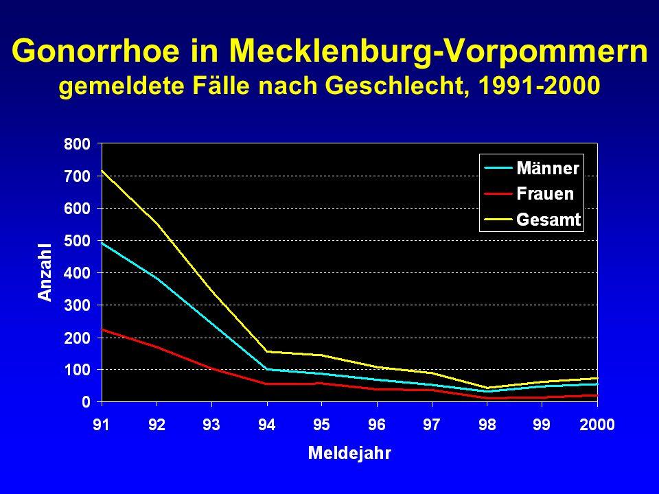 Gonorrhoe in Mecklenburg-Vorpommern gemeldete Fälle nach Geschlecht, 1991-2000