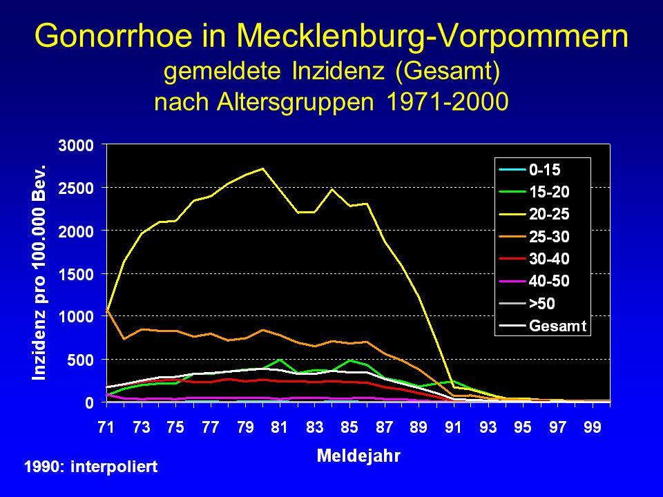Gonorrhoe in Mecklenburg-Vorpommern gemeldete Inzidenz (Gesamt) nach Altersgruppen 1971-2000 1990: interpoliert