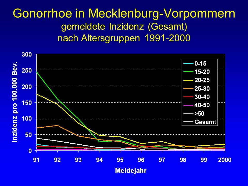 Gonorrhoe in Mecklenburg-Vorpommern gemeldete Inzidenz (Gesamt) nach Altersgruppen 1991-2000