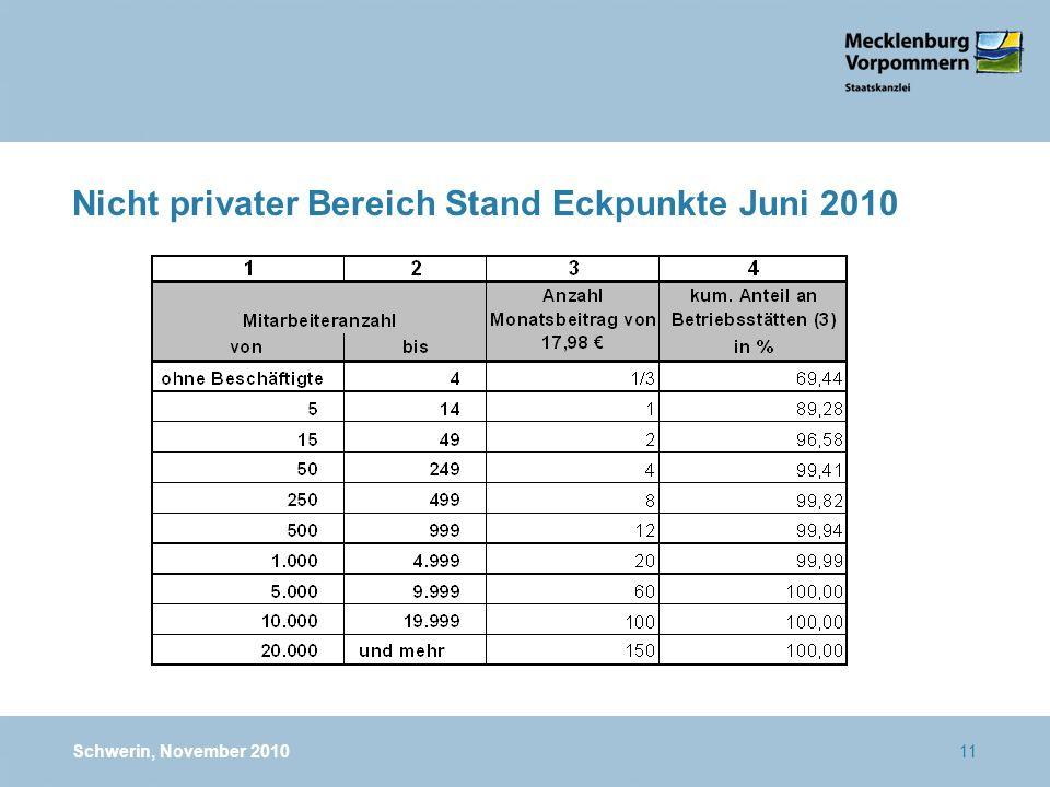 Nicht privater Bereich Stand Eckpunkte Juni 2010 Schwerin, November 201011