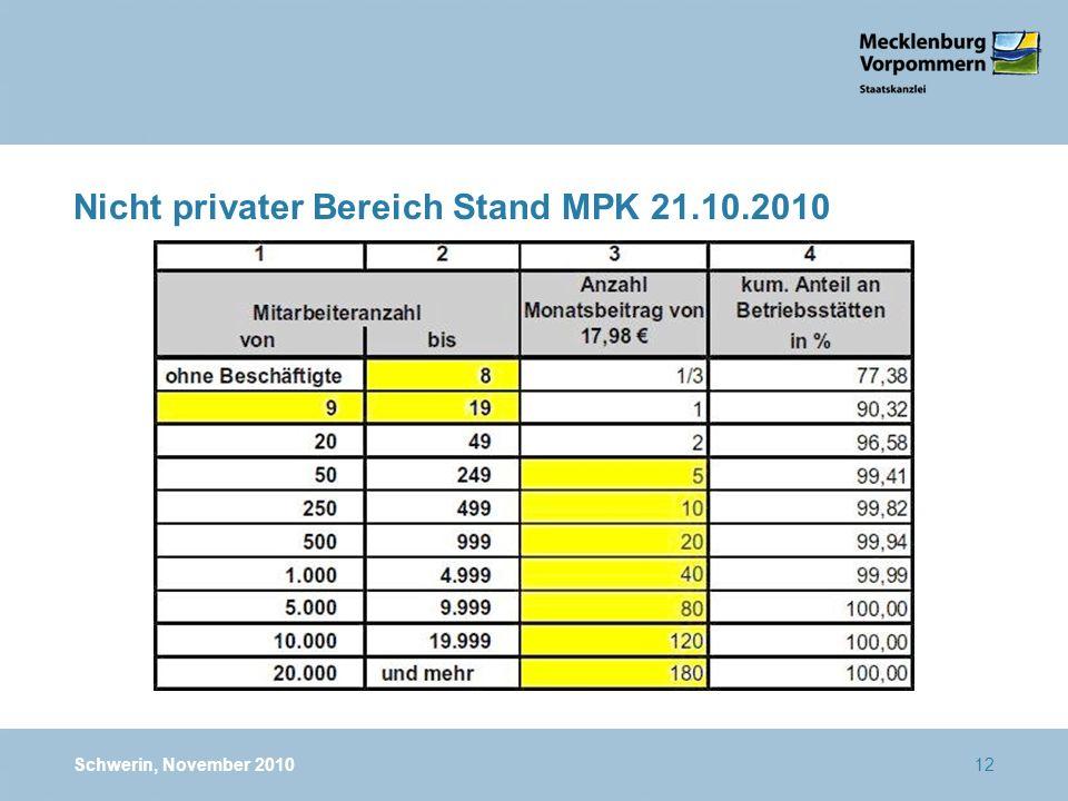 Nicht privater Bereich Stand MPK 21.10.2010 Schwerin, November 201012