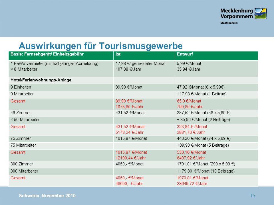 Auswirkungen für Tourismusgewerbe Basis: Fernsehgerät/ EinheitsgebührIstEntwurf 1 FeWo vermietet (mit halbjähriger Abmeldung) < 8 Mitarbeiter 17,98 / gemeldeter Monat 107,88 /Jahr 5,99 /Monat 35,94 /Jahr Hotel/Ferienwohnungs-Anlage 9 Einheiten89,90 /Monat47,92 /Monat (8 x 5,99) 9 Mitarbeiter+17,98 /Monat (1 Beitrag) Gesamt 89,90 /Monat 1078,80 /Jahr 65,9 /Monat 790,80 /Jahr 49 Zimmer431,52 /Monat287,52 /Monat (48 x 5,99 ) < 50 Mitarbeiter+ 35,96 /Monat (2 Beiträge) Gesamt 431,52 /Monat 5178,24 /Jahr 323,84 /Monat 3881,76 /Jahr 75 Zimmer1015,87 /Monat443,26 /Monat (74 x 5,99 ) 75 Mitarbeiter+89,90 /Monat (5 Beiträge) Gesamt 1015,87 /Monat 12190,44 /Jahr 533,16 /Monat 6497,92 /Jahr 300 Zimmer4050,- /Monat1791,01 /Monat (299 x 5,99 ) 300 Mitarbeiter+179,80 /Monat (10 Beiträge) Gesamt4050,- /Monat 48600,- /Jahr 1970,81 /Monat 23649,72 /Jahr Schwerin, November 201015