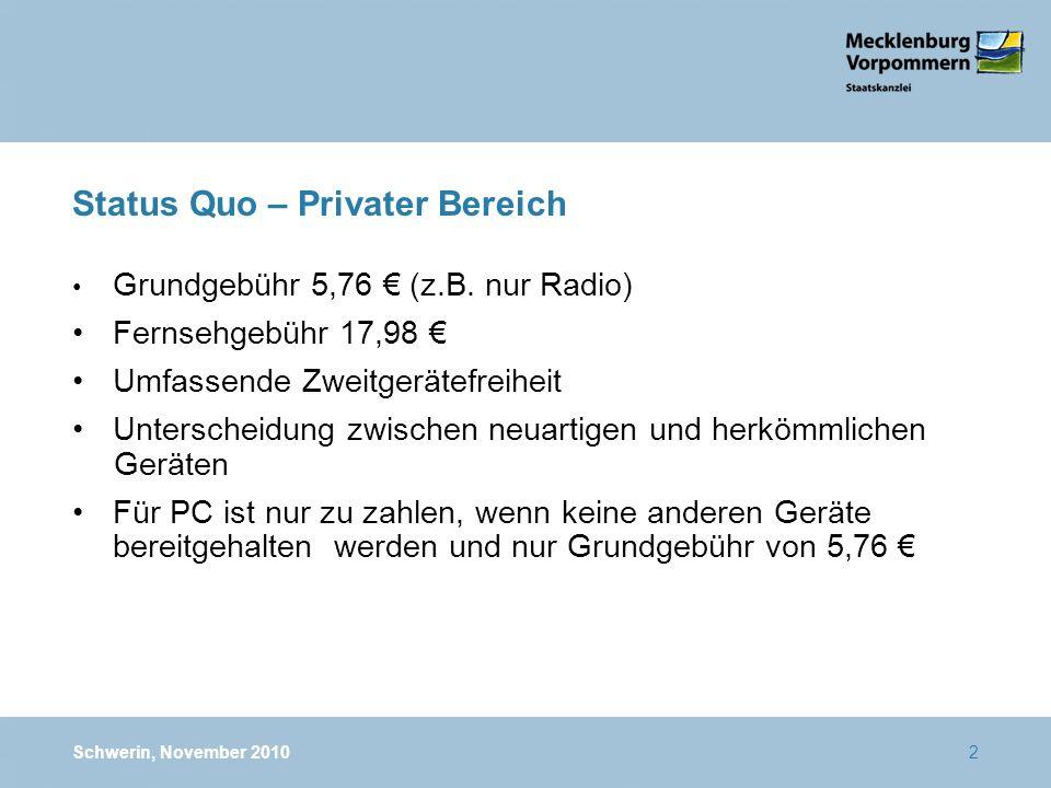 Status Quo – Privater Bereich Grundgebühr 5,76 (z.B. nur Radio) Fernsehgebühr 17,98 Umfassende Zweitgerätefreiheit Unterscheidung zwischen neuartigen