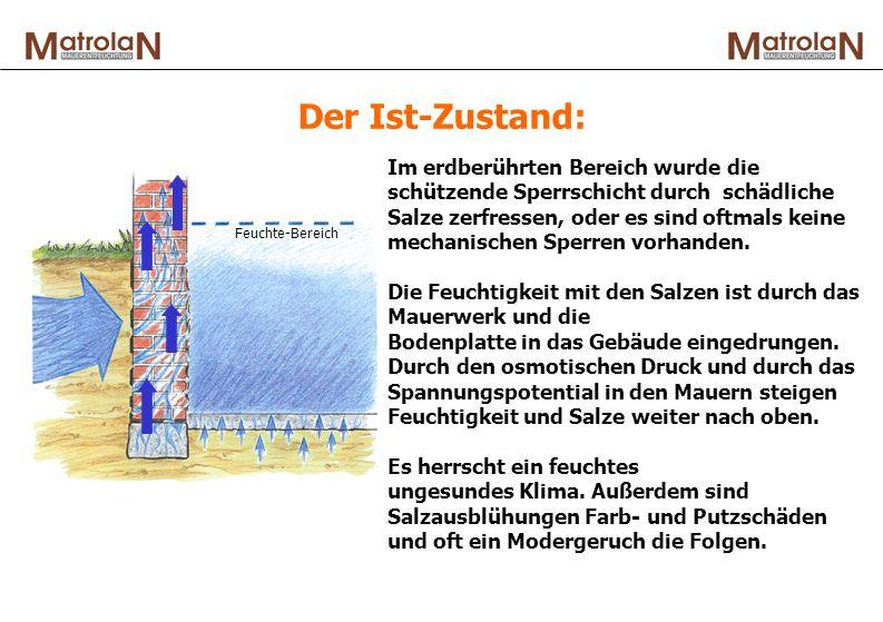 Der Ist-Zustand: Im erdberührten Bereich wurde die schützende Sperrschicht durch schädliche Salze zerfressen, oder es sind oftmals keine mechanischen