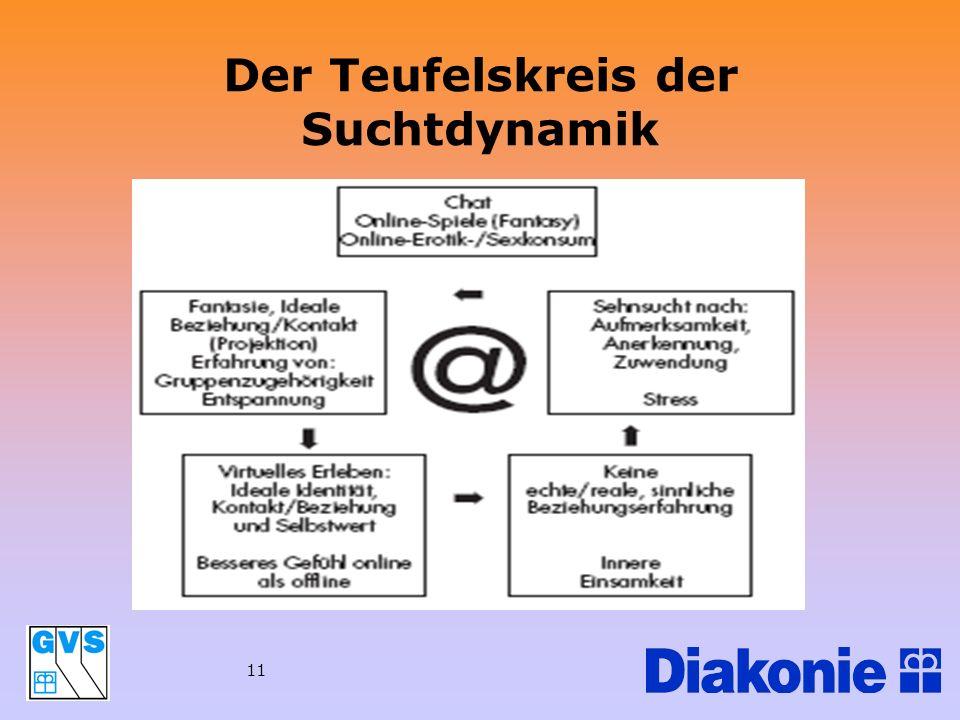 11 Der Teufelskreis der Suchtdynamik