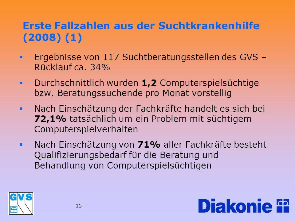 15 Erste Fallzahlen aus der Suchtkrankenhilfe (2008) (1) Ergebnisse von 117 Suchtberatungsstellen des GVS – Rücklauf ca. 34% Durchschnittlich wurden 1