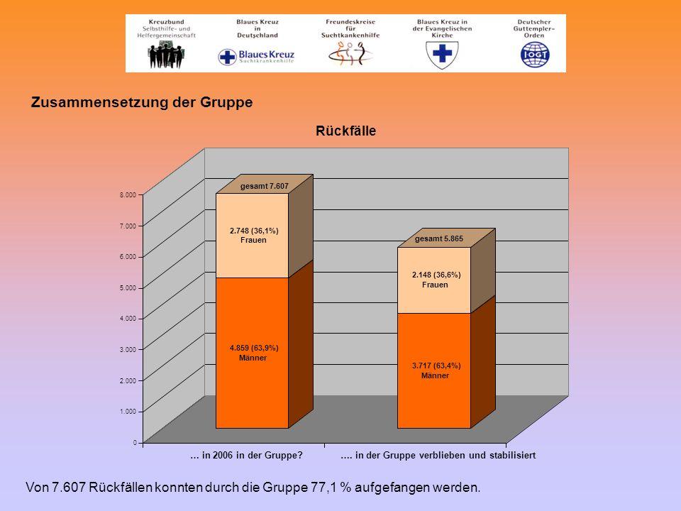 Zusammensetzung der Gruppe 4.859 (63,9%) Männer 2.748 (36,1%) Frauen 3.717 (63,4%) Männer 2.148 (36,6%) Frauen 0 1.000 2.000 3.000 4.000 5.000 6.000 7