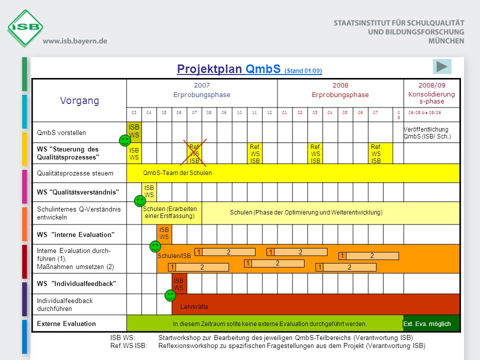 Projektplan QmbS (Stand 01/09) Vorgang 2007 Erprobungsphase 2008 Erprobungsphase 2008/09 Konsolidierung s-phase 03040506070809101112010203040506070808