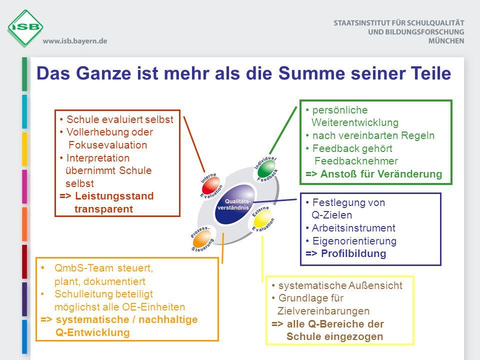 Festlegung von Q-Zielen Festlegung von Q-Zielen Arbeitsinstrument Eigenorientierung => Profilbildung QmbS-Team steuert, plant, dokumentiert QmbS-Team