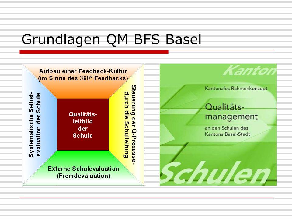 Grundlagen QM BFS Basel