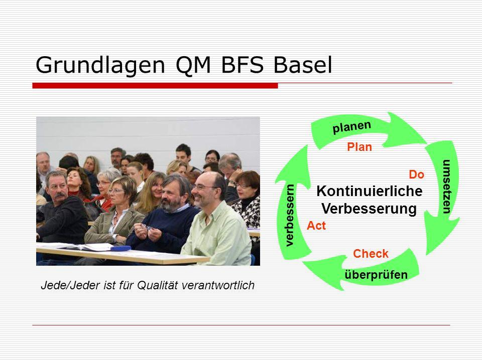 Grundlagen QM BFS Basel Kontinuierliche Verbesserung planen umsetzen überprüfen verbessern Plan Do Check Act Jede/Jeder ist für Qualität verantwortlich