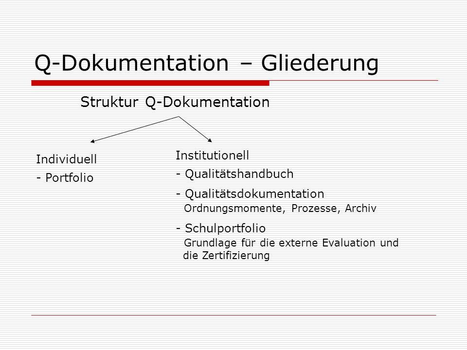Q-Dokumentation – Gliederung Struktur Q-Dokumentation Individuell Institutionell - Portfolio - Qualitätshandbuch - Qualitätsdokumentation Ordnungsmomente, Prozesse, Archiv - Schulportfolio Grundlage für die externe Evaluation und die Zertifizierung