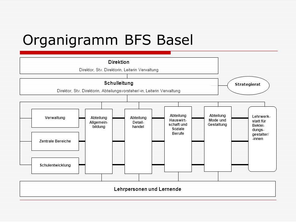 Organigramm BFS Basel Schulleitung Direktor, Stv.