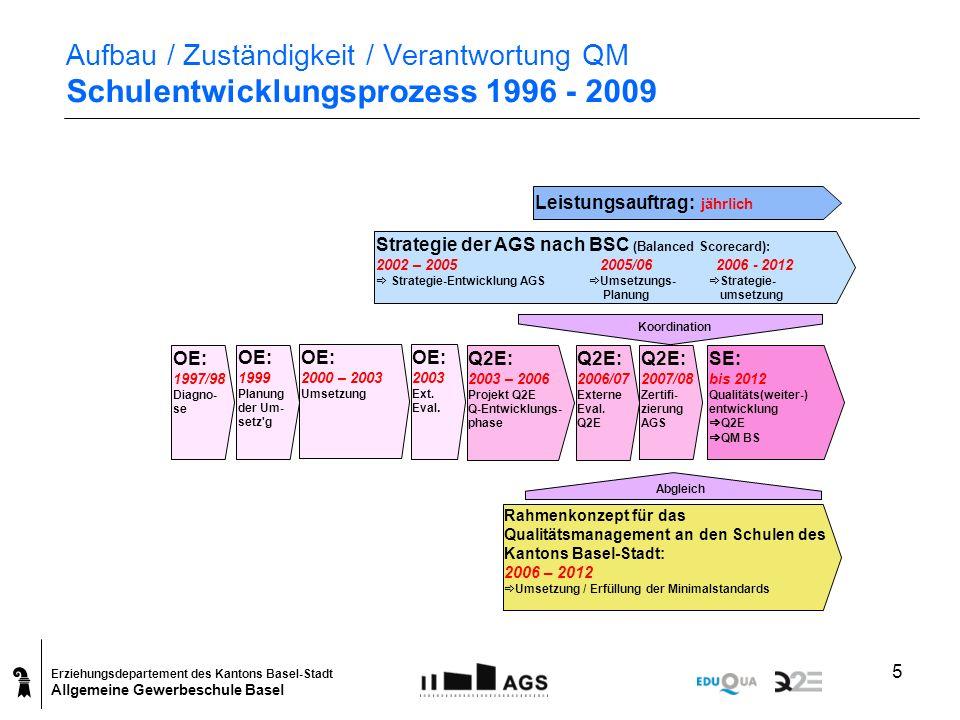 Erziehungsdepartement des Kantons Basel-Stadt Allgemeine Gewerbeschule Basel 5 Aufbau / Zuständigkeit / Verantwortung QM Schulentwicklungsprozess 1996