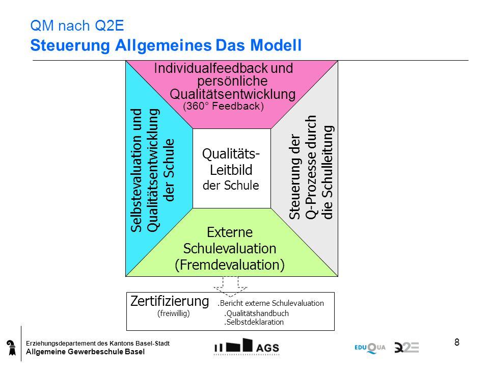 Erziehungsdepartement des Kantons Basel-Stadt Allgemeine Gewerbeschule Basel 8 QM nach Q2E Steuerung Allgemeines Das Modell Qualitäts- Leitbild der Sc