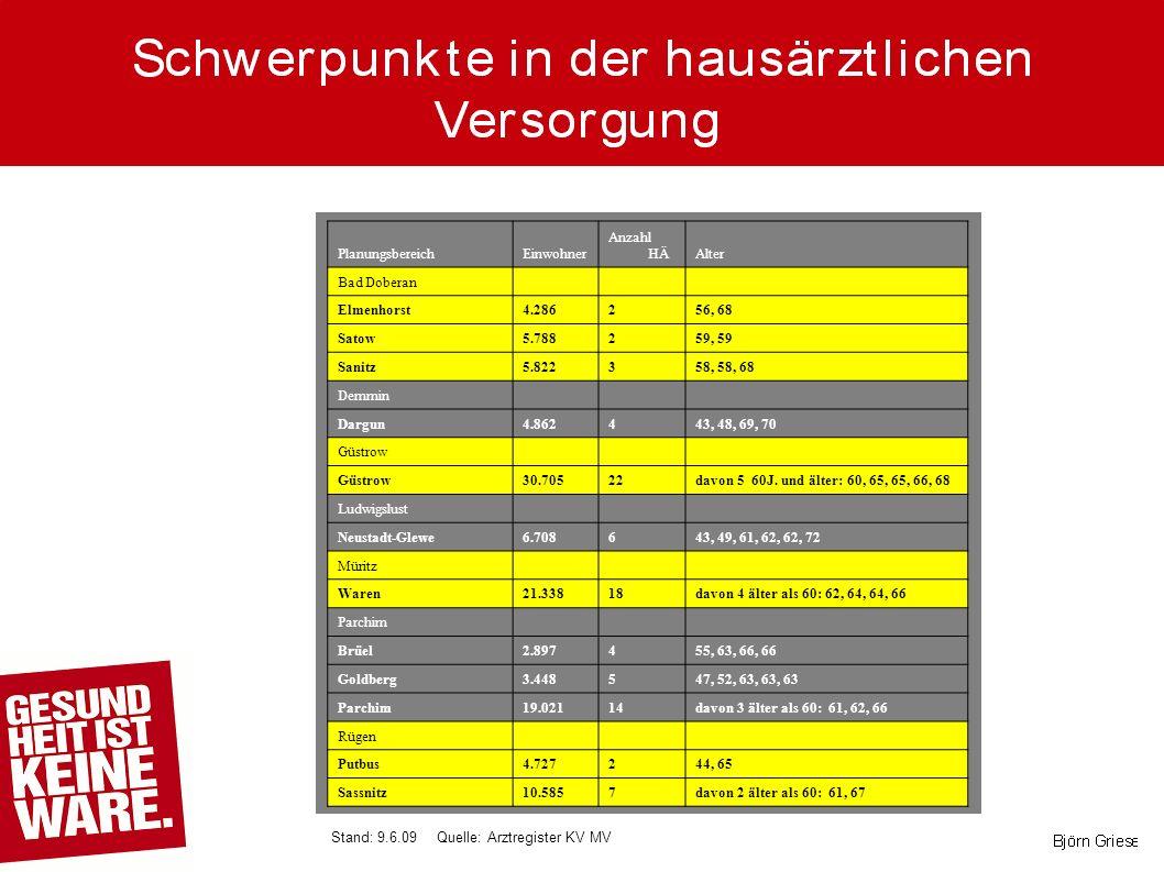 PlanungsbereichEinwohner Anzahl HÄAlter Bad Doberan Elmenhorst4.286256, 68 Satow5.788259, 59 Sanitz5.822358, 58, 68 Demmin Dargun4.862443, 48, 69, 70 Güstrow 30.70522davon 5 60J.