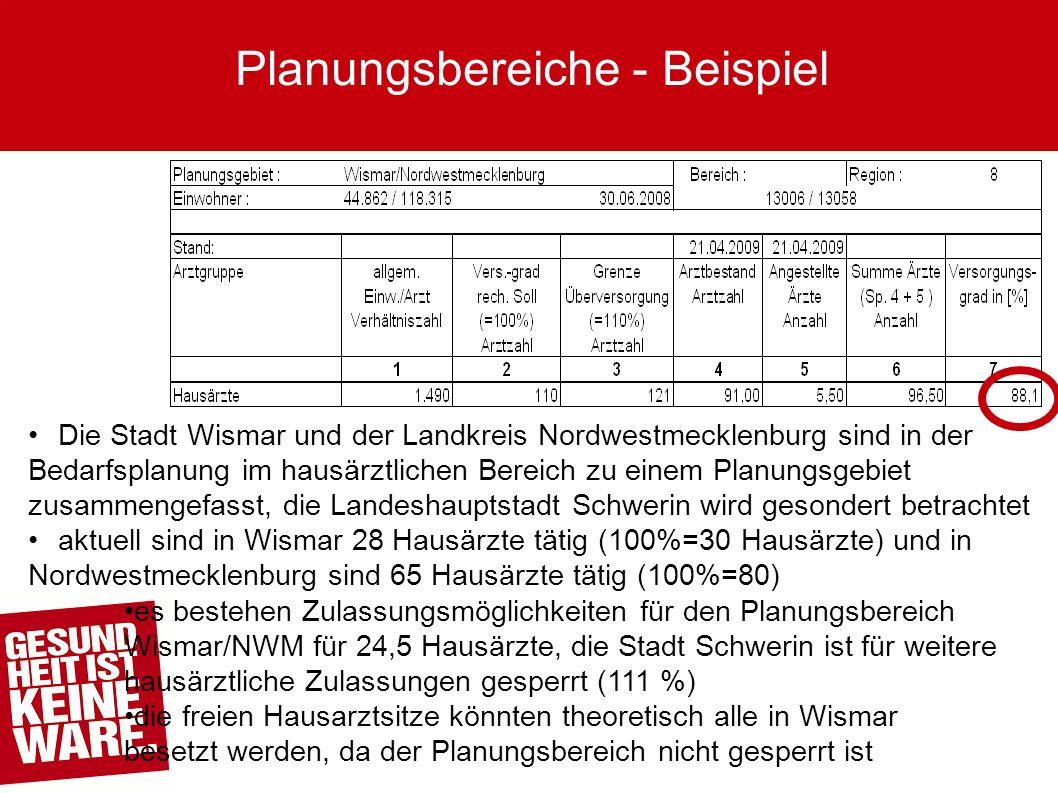Die Stadt Wismar und der Landkreis Nordwestmecklenburg sind in der Bedarfsplanung im hausärztlichen Bereich zu einem Planungsgebiet zusammengefasst, die Landeshauptstadt Schwerin wird gesondert betrachtetaktuell sind in Wismar 28 Hausärzte tätig (100%=30 Hausärzte) und in Nordwestmecklenburg sind 65 Hausärzte tätig (100%=80) es bestehen Zulassungsmöglichkeiten für den Planungsbereich Wismar/NWM für 24,5 Hausärzte, die Stadt Schwerin ist für weitere hausärztliche Zulassungen gesperrt (111 %) die freien Hausarztsitze könnten theoretisch alle in Wismar besetzt werden, da der Planungsbereich nicht gesperrt ist Planungsbereiche - Beispiel