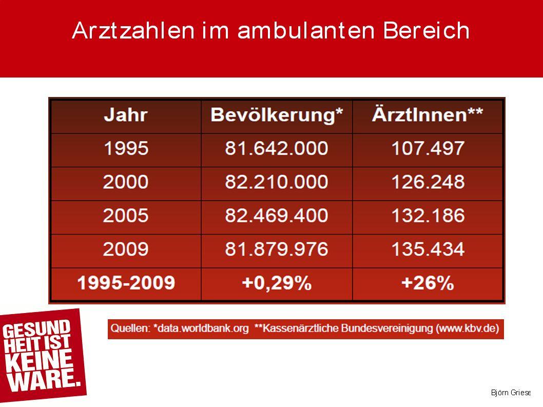 Es gibt keinen empirischen Nachweis für einen bestehenden beziehungsweise bevorstehenden Ärztemangel Die Absolventenzahlen an den Hochschulen liegen seit mehr als einem Jahrzehnt konstant bei etwa 9000 im Jahr; 90 Prozent aller Studienanfänger beenden das Medizinstudium mit Erfolg Auf jeden Studienplatz kommen aktuell 4,4 Bewerber (2000: 2,55 Bewerber) Derzeit arbeiten 17.000 deutsche Ärzte im Ausland, etwa 20.000 ausländische Ärzte sind in Deutschland beschäftigt Quelle: Ärzte Zeitung, 17.11.2010