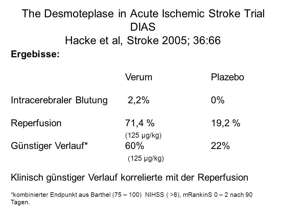 The Desmoteplase in Acute Ischemic Stroke Trial DIAS Hacke et al, Stroke 2005; 36:66 Ergebisse: VerumPlazebo Intracerebraler Blutung 2,2%0% Reperfusion 71,4 %19,2 % (125 µg/kg) Günstiger Verlauf*60%22% (125 µg/kg) Klinisch günstiger Verlauf korrelierte mit der Reperfusion *kombinierter Endpunkt aus Barthel (75 – 100) NIHSS ( >8), mRankinS 0 – 2 nach 90 Tagen.