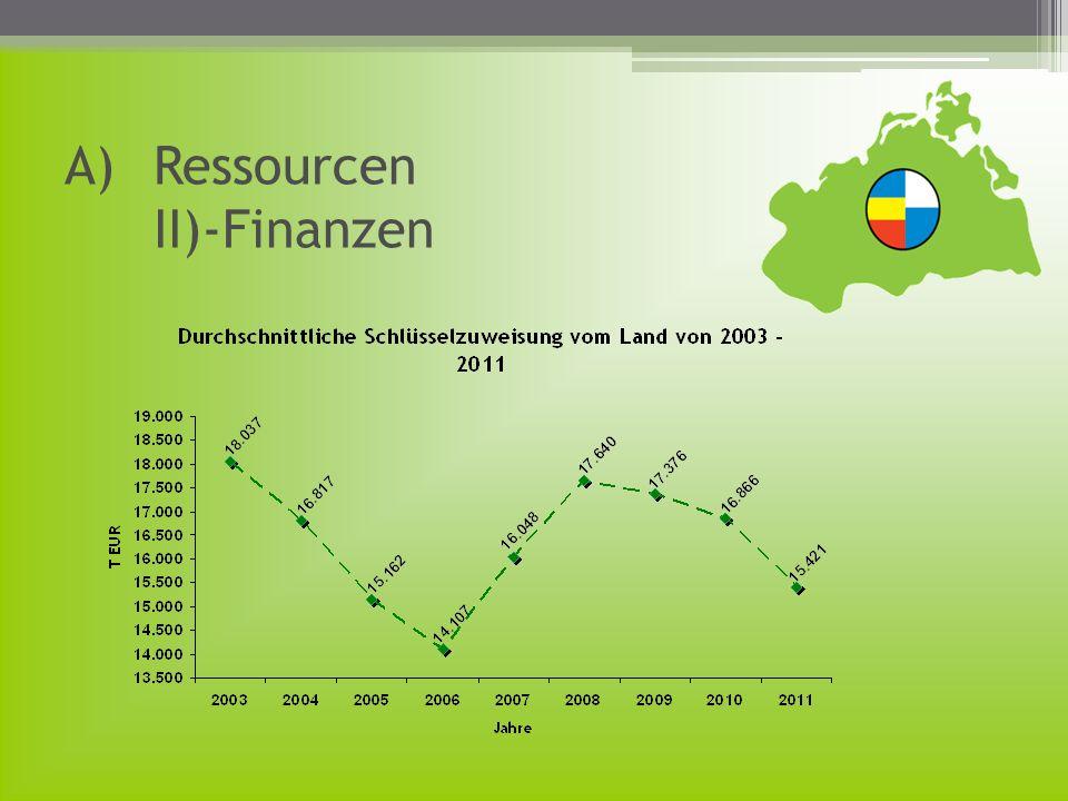 A)Ressourcen II)-Finanzen